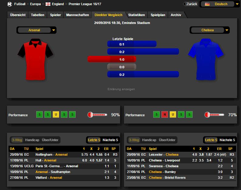 Arsenal Chelsea Prognose Bilanz 24.09.16