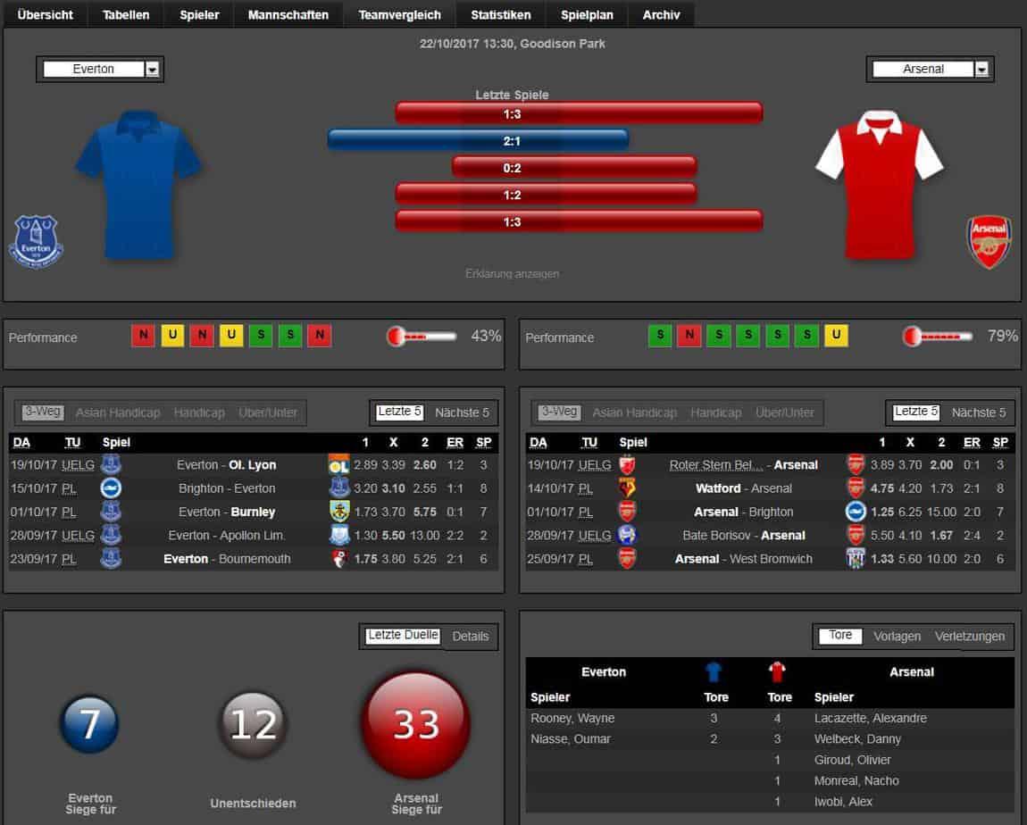 Everton Arsenal 22.10.2017 Tipp Statistik