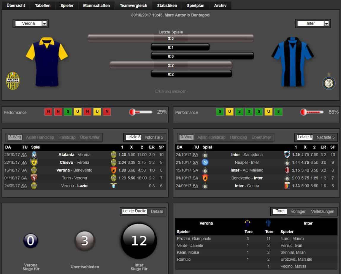 Verona Inter 30.10.2017 Tipp Statistik
