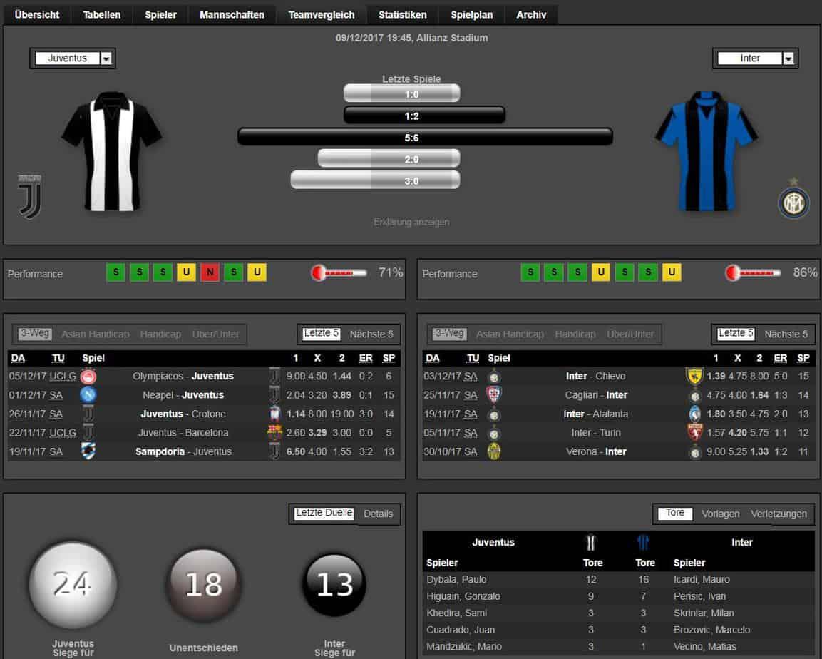 Juve Inter 09.12.2017 Tipp Statistik