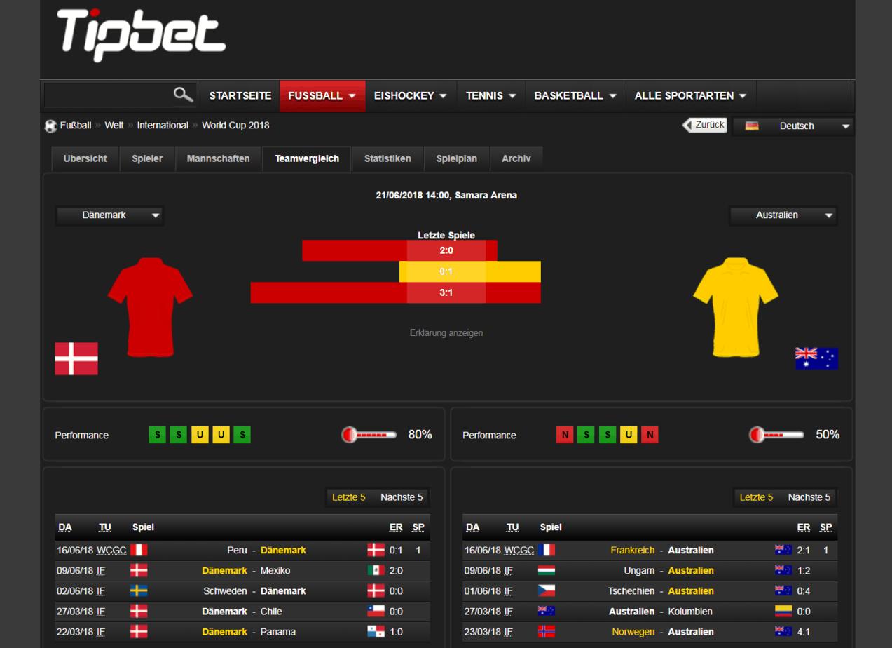 Dänemark gegen Australien Analyse & Statistik 21.06.2018