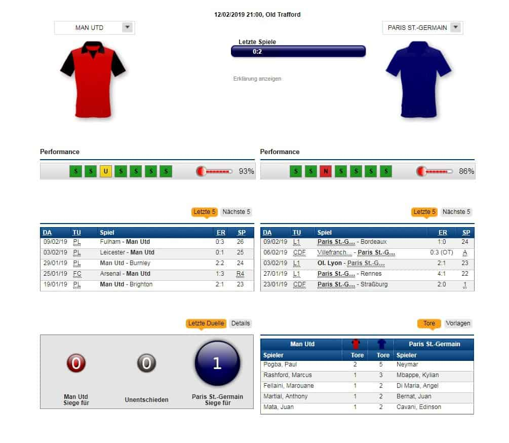 Man United - Paris SG 12.02.2019 Tipp Statistik