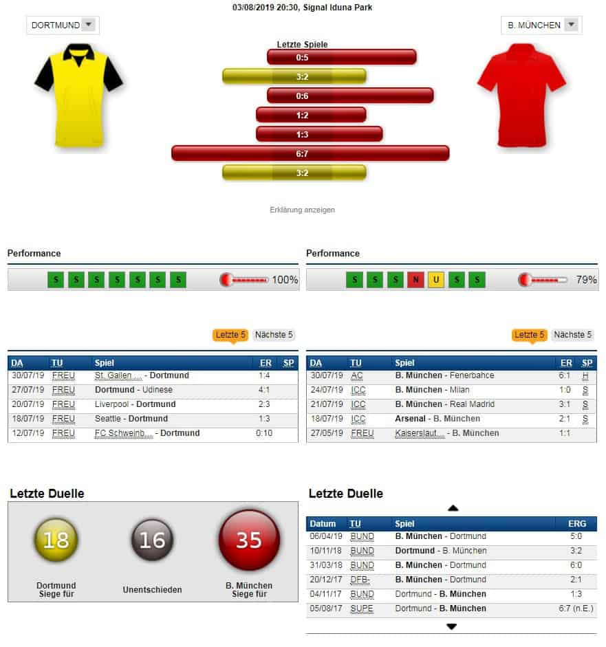 Dortmund Bayern Prognose