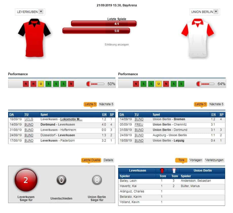 Leverkusen Union Tipp Prognose Quoten 21 09 2019 Vorschau