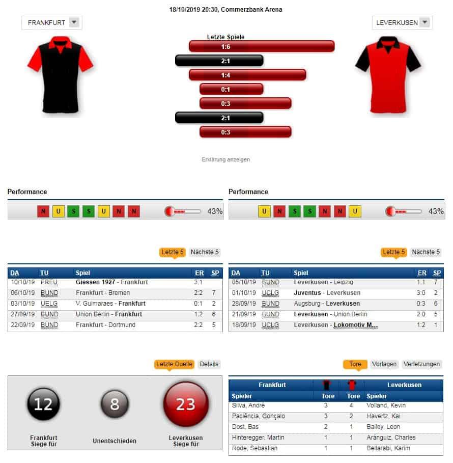 Frankfurt Leverkusen Tipp Prognose Quoten 18 10 2019