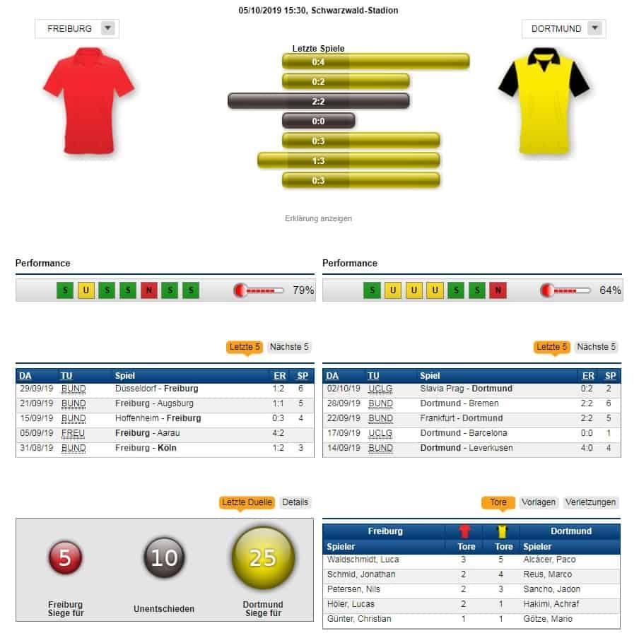 SC Freiburg - Borussia Dortmund 05.10.2019 Tipp Statistik