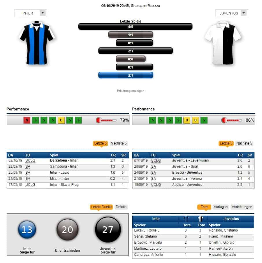 Inter Mailand - Juventus Turin 06.10.2019 Tipp Statistik