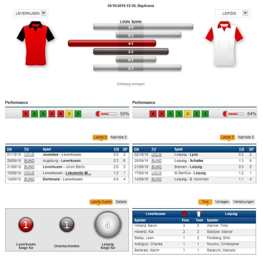 Bayer Leverkusen - RB Leipzig 05.10.2019 Tipp Statistik