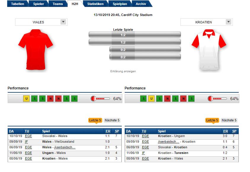 Wales Kroatien Statistik 13.10.19