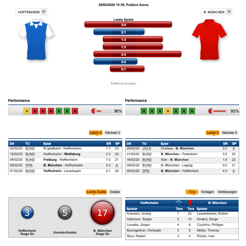 Fußball Bundesliga Statistik Prognose