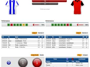 Porto - Leverkusen Tipp & Prognose 27.02.2020