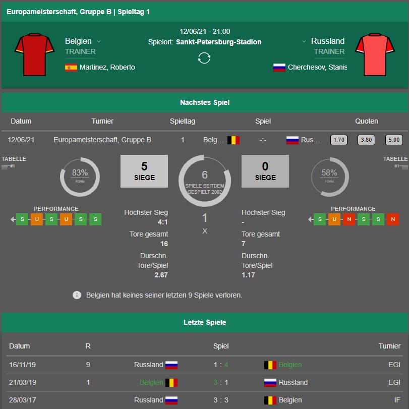 Belgien - Russland 12.06.2021 Form & Statistik-Vergleich