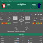 EM Kroatien Schottland Ergebnisse & Bilanz 2021