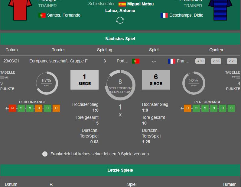 Portugal Frankreich 23.06.21 Ergebnis-Statistik