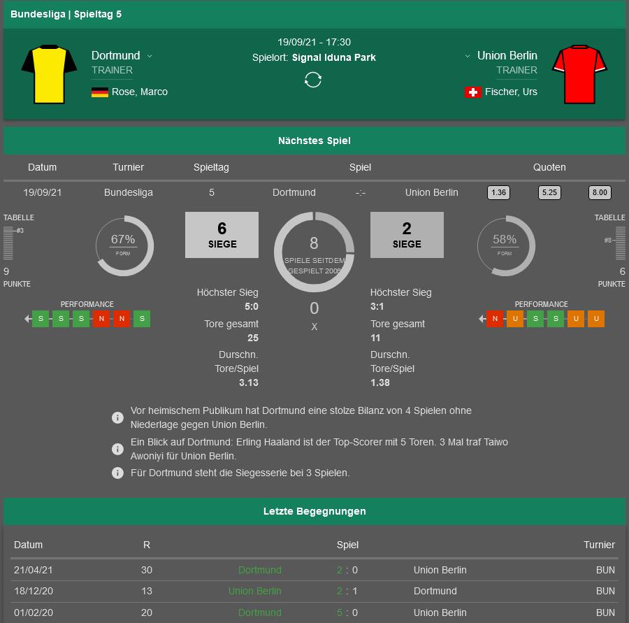 Dortmund - Union 19.09.2021 H2H, Bilanz, Statistiken