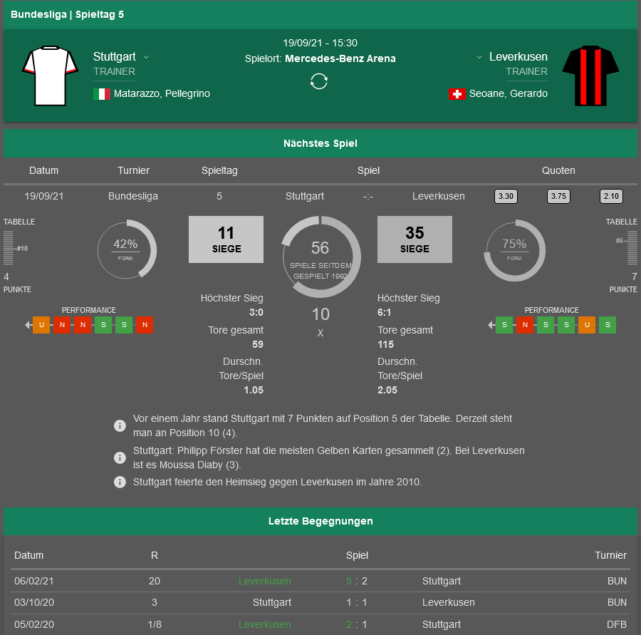 Stuttgart Leverkusen 18.09.2021 H2H, Bilanz, Statistiken