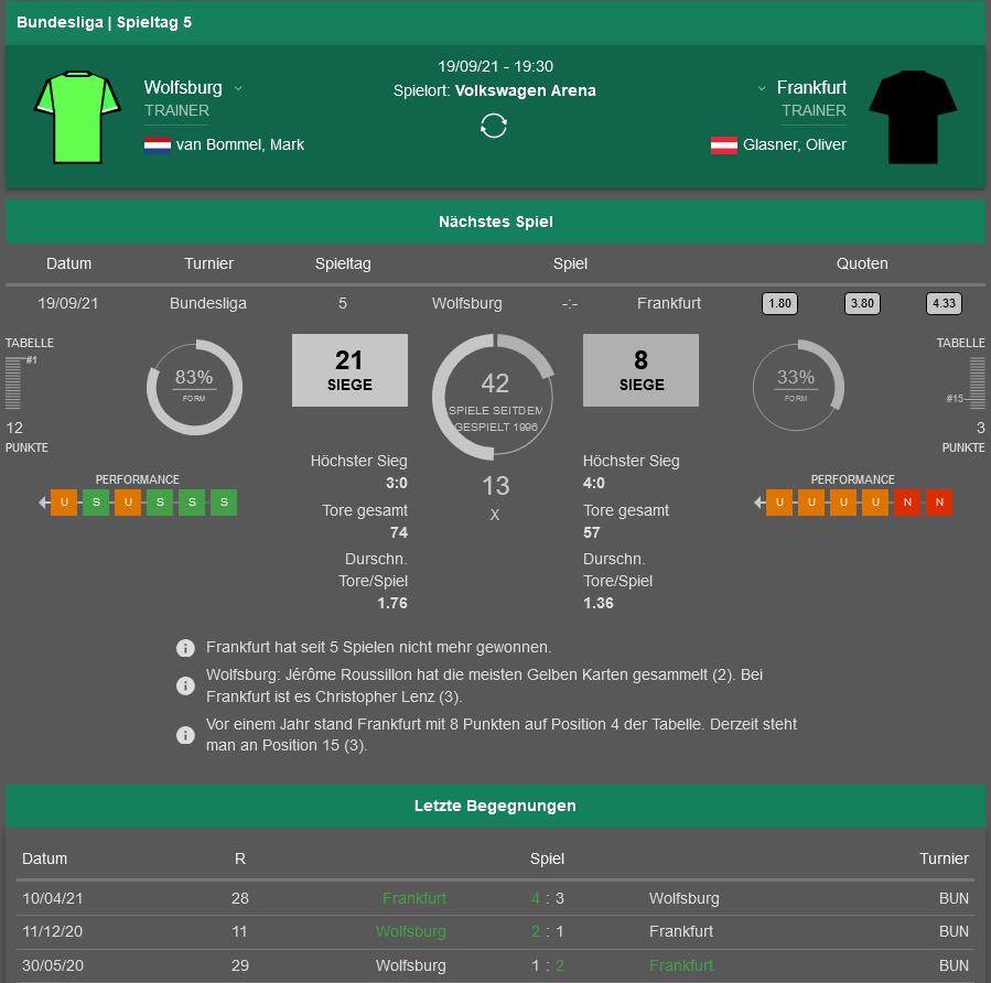 Wolfsburg - Frankfurt 19.09.2021 H2H, Bilanz, Statistiken