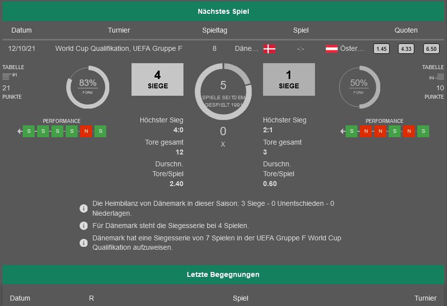 Dänemark - Österreich 12.10.2021 H2H, Bilanz, Statistiken