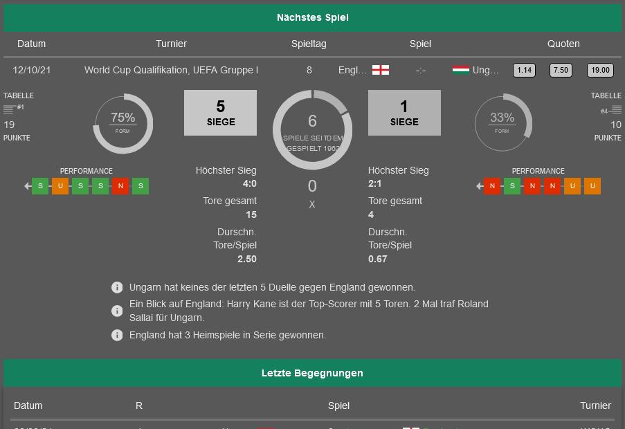 England - Ungarn 12.10.2021 H2H, Bilanz, Statistiken