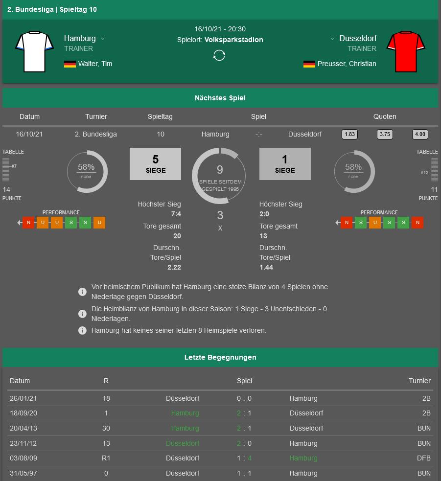HSV - Düsseldorf 16.10.2021 H2H, Bilanz, Statistiken