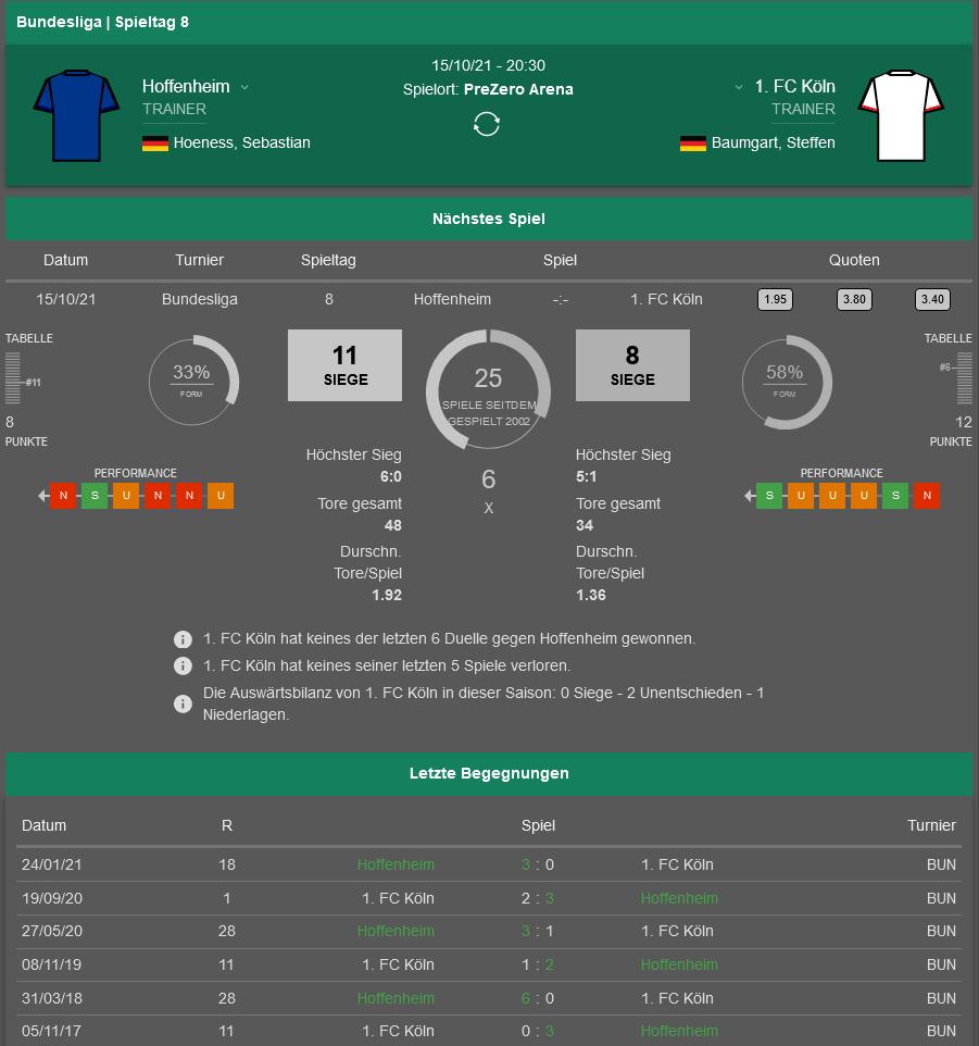 Hoffenheim - Köln 15.10.2021 H2H, Bilanz, Statistiken