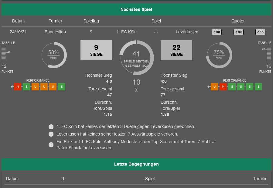 Köln - Leverkusen 24.10.2021 H2H, Bilanz, Statistiken