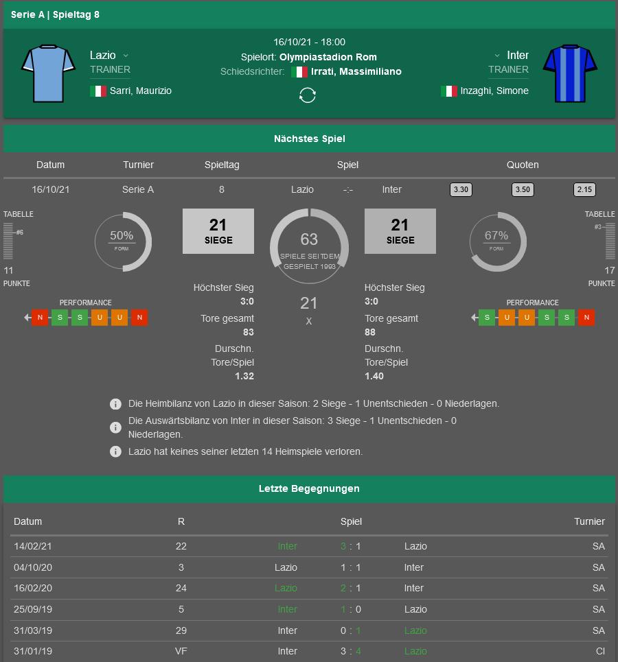 Lazio - Inter 16.10.2021 H2H, Bilanz, Statistiken