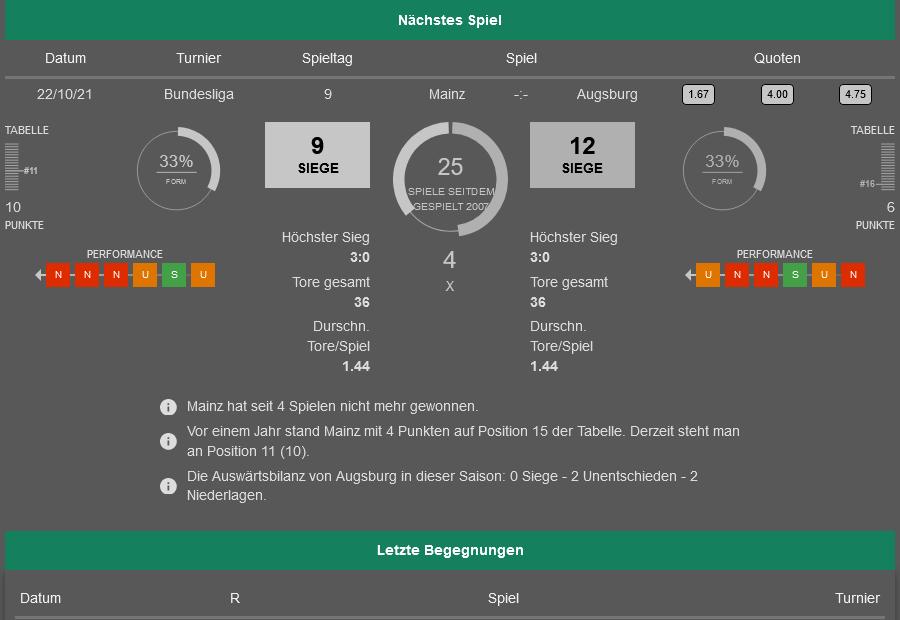 Mainz - Ausgburg 22.10.2021 H2H, Bilanz, Statistiken