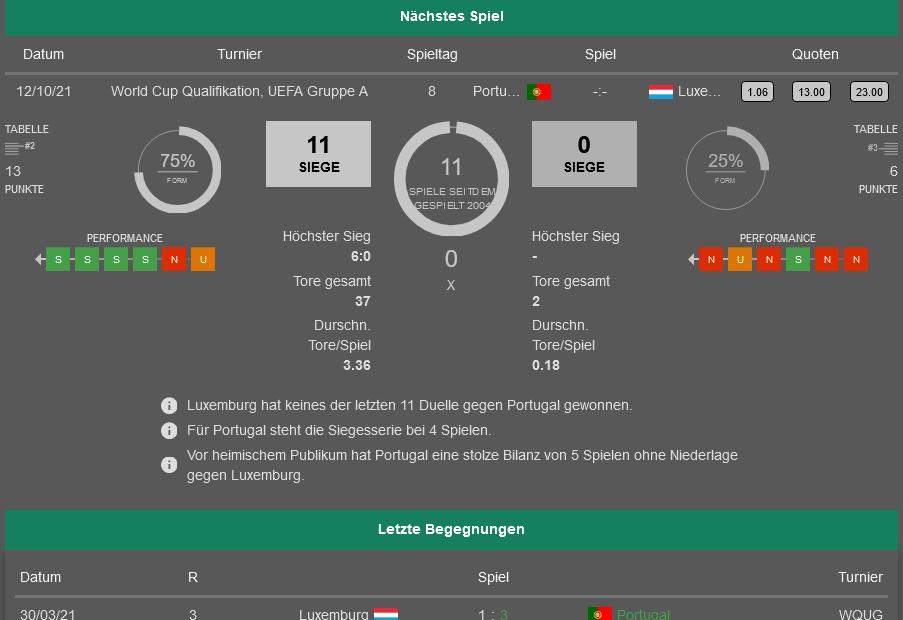 Portugal - Luxemburg 12.10.2021 H2H, Bilanz, Statistiken